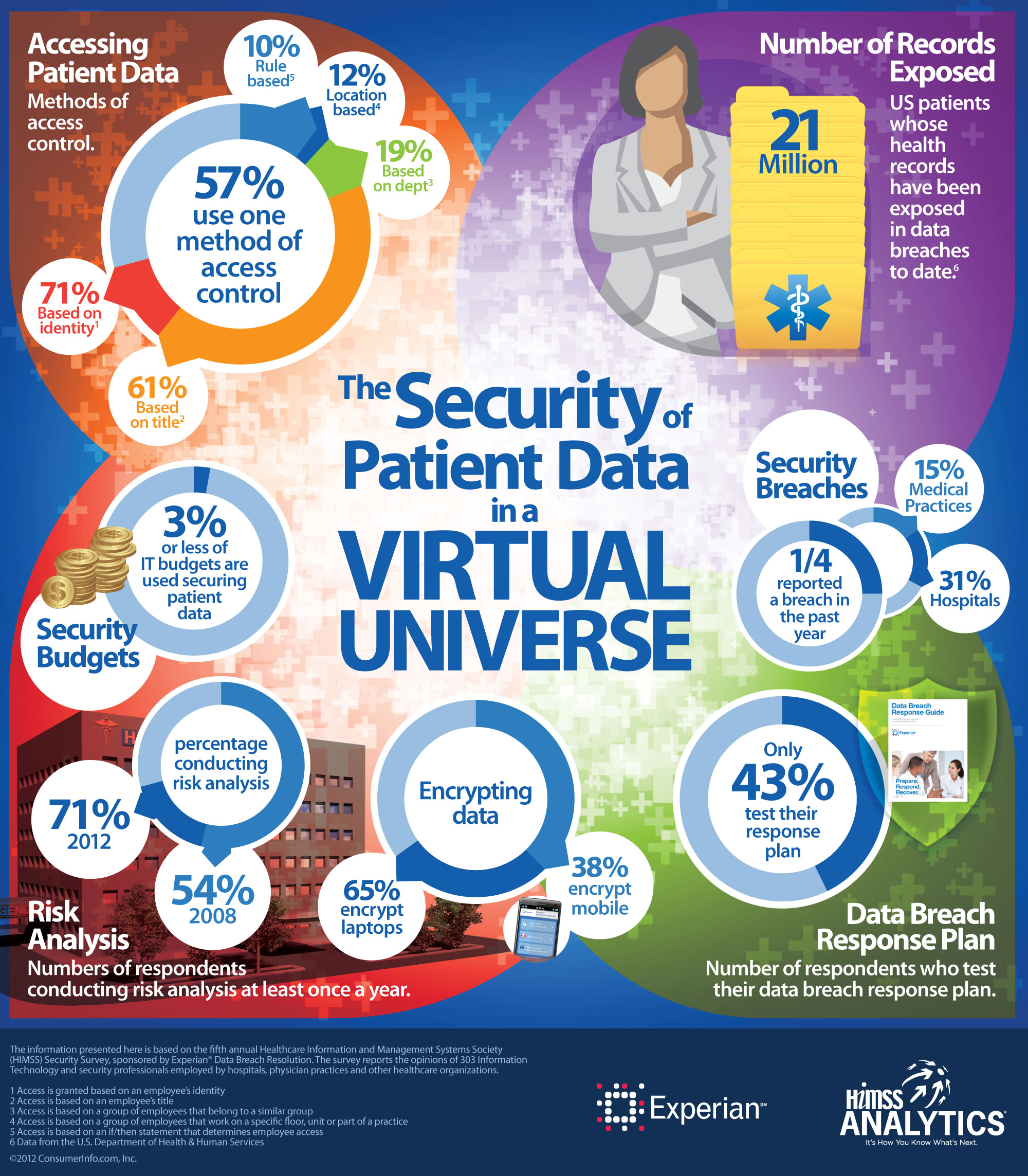 infographic_ the security of patient data in a