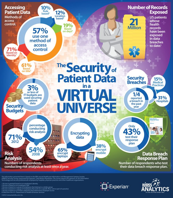 Infographic_-The-security-of-patient-data-in-a-virtual-universe3