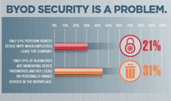 Infographic: BYOD Security is still a problem