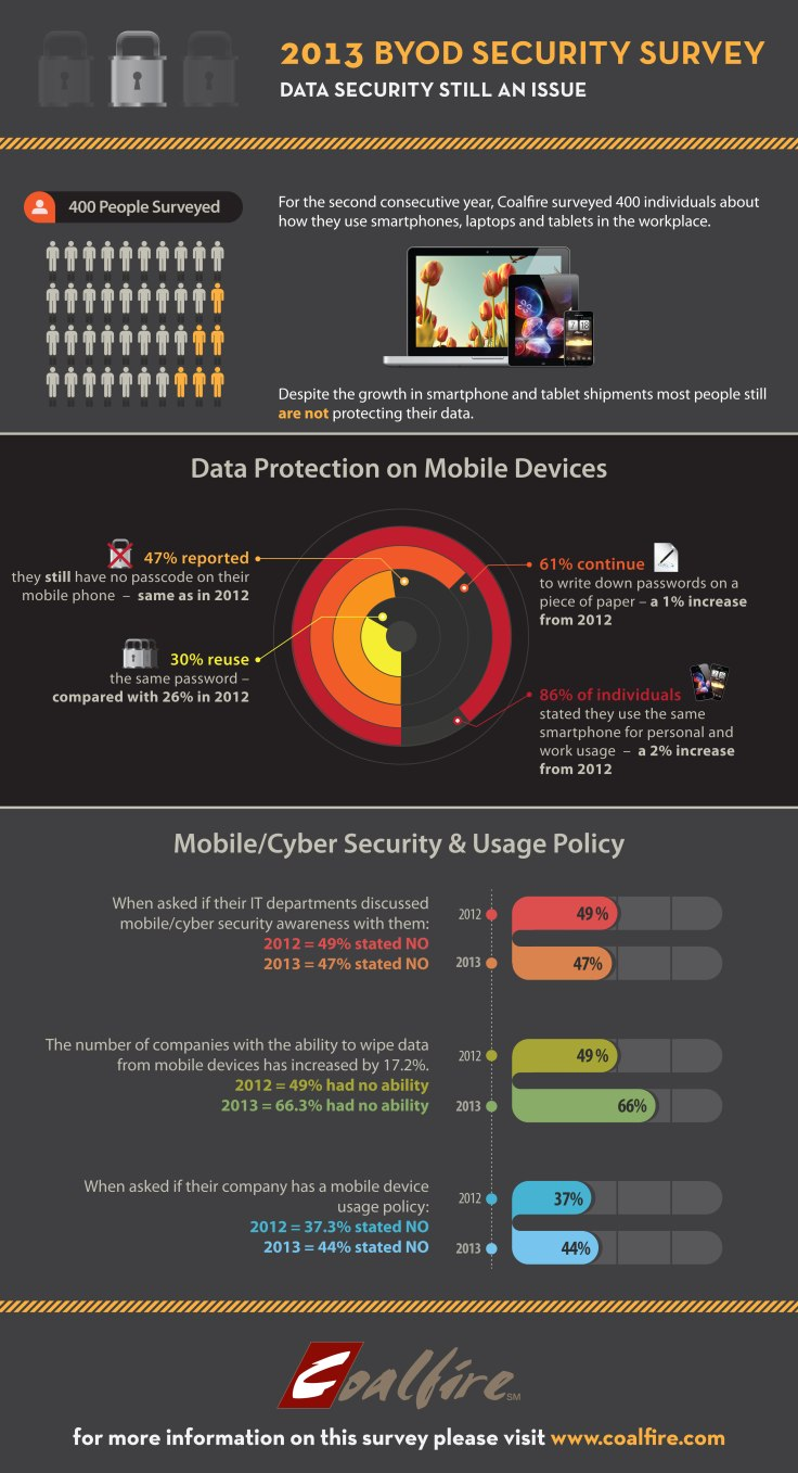 Employees and Companies Not Taking BYOD Security Seriously