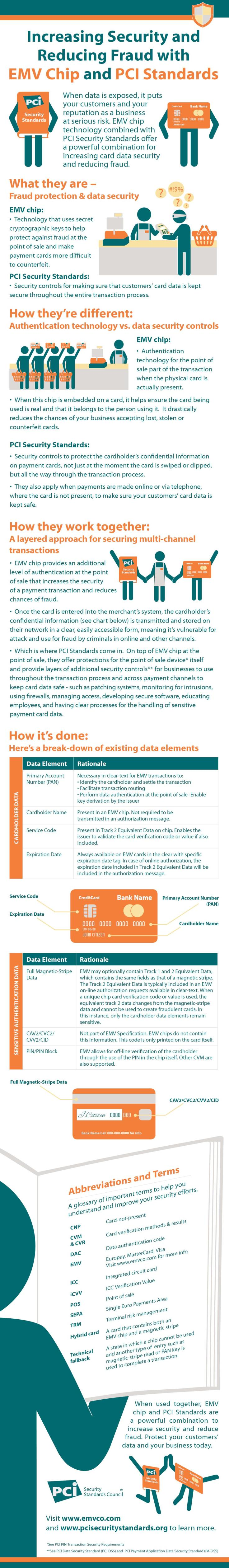 Increasing Security and Reducing Fraud with EMV Chip and PCI Standards an Infographic