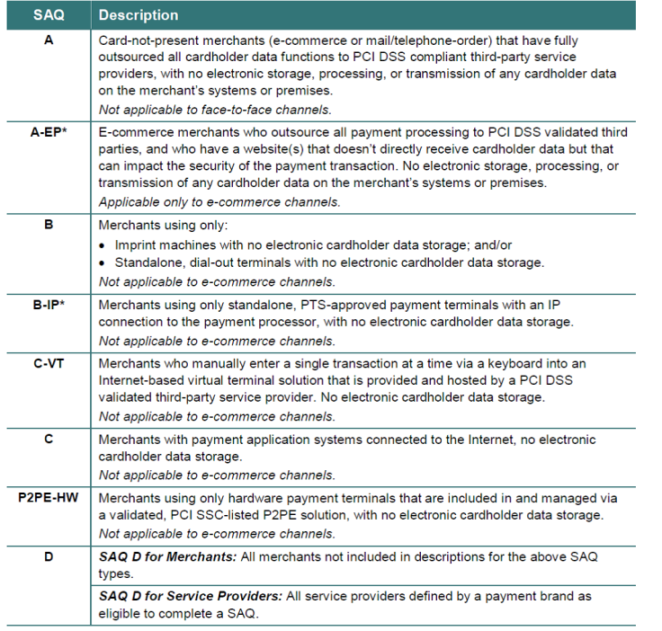 PCI DSS Version 3.0 Self Assessment Questionnaires