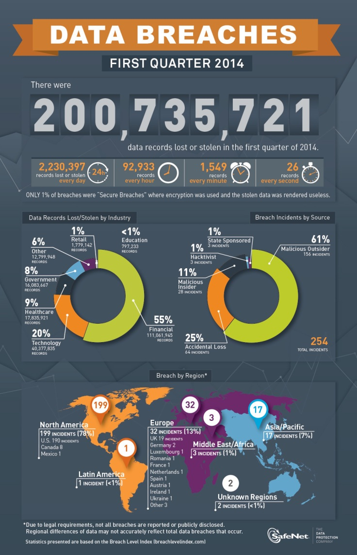 Data Breaches for the first quarter of 2014