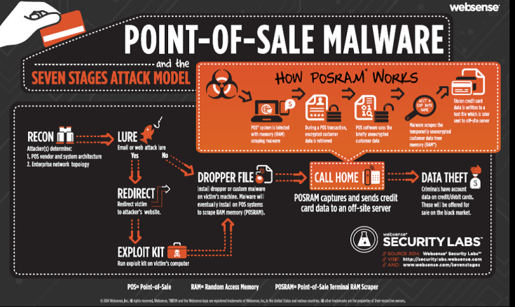 Point of Sales Malware