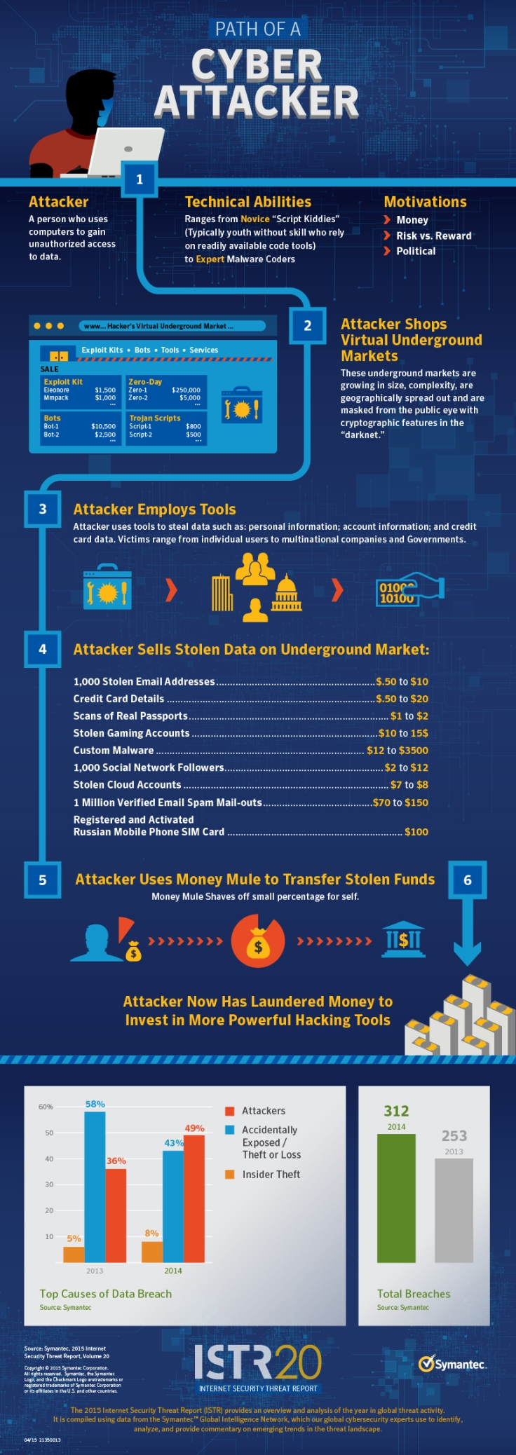 infograph-path-cyberattacker