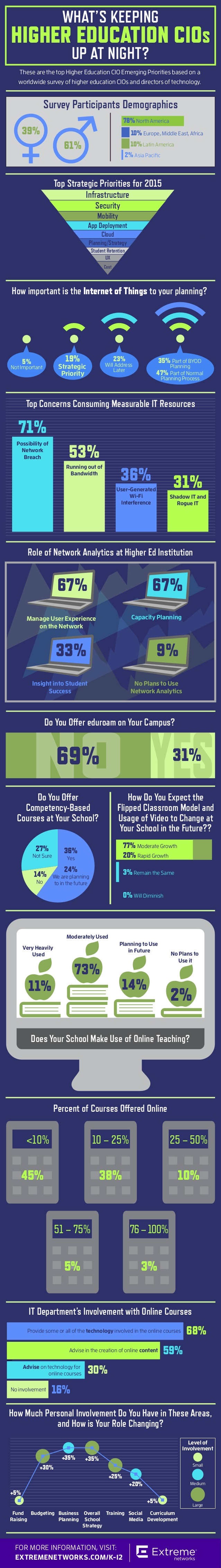 whats-keeping-higher-education-cios-up-at-night-1-638