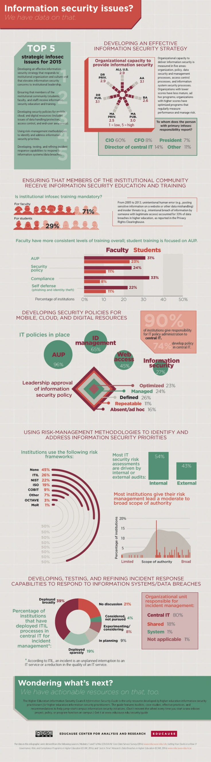 educause-infographic'