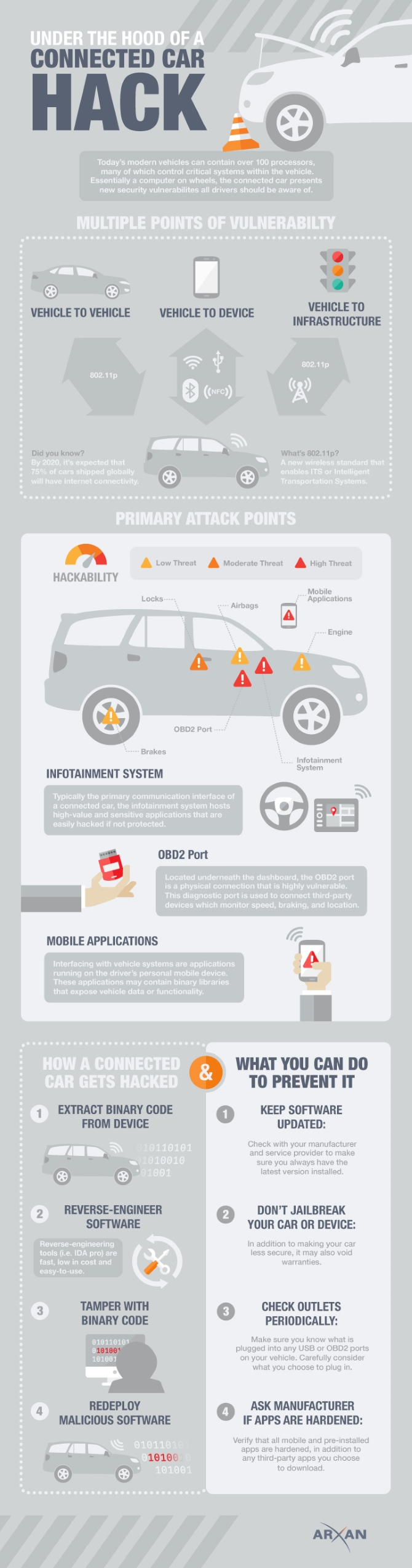 how-car-hack-attacks-are-happening-infographic-large